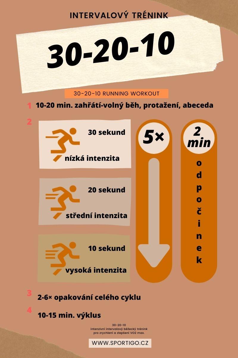 Intervalový běžecký trénink 30-20-10